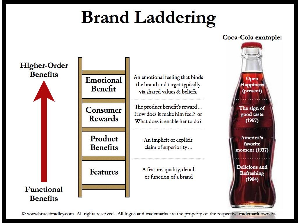 brand-laddering.0021