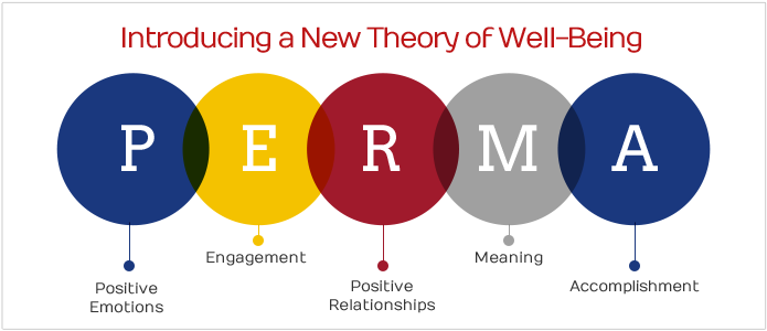 The PERMA model. Source: Authentic Happiness pages, Penn University