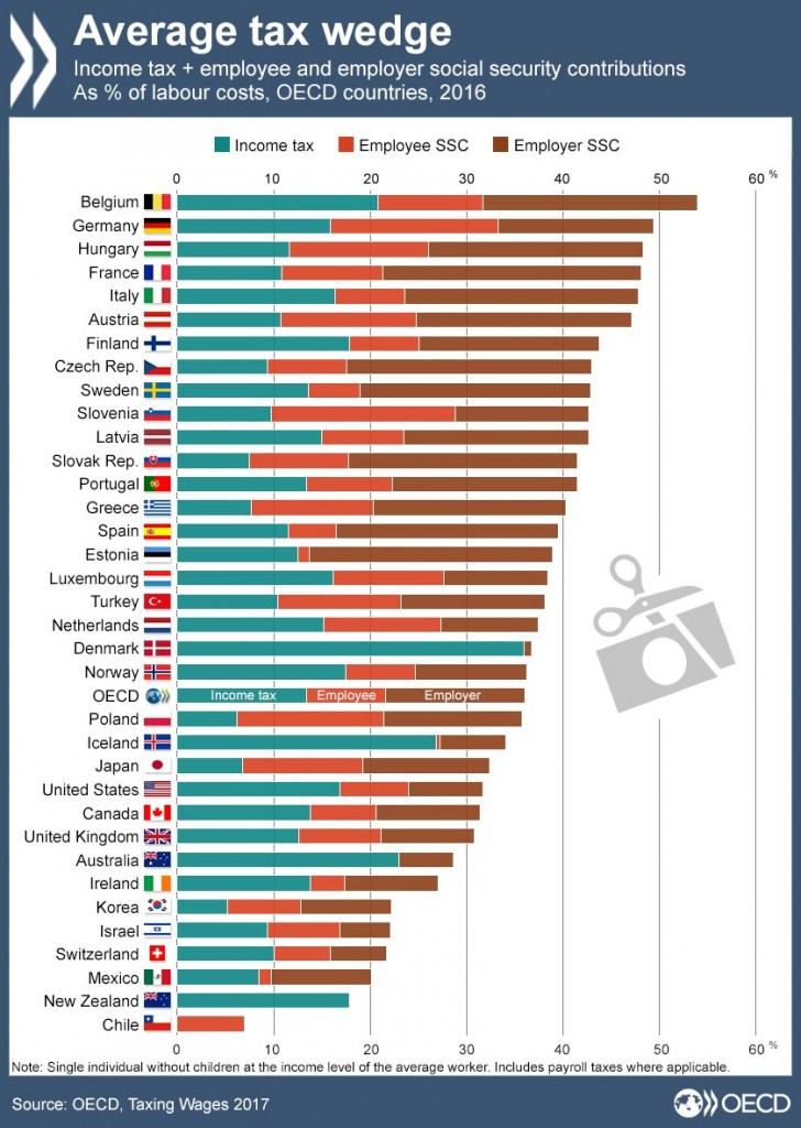 Tax wedges in OECD countries. Source: OECD