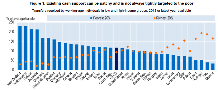 Beneficiaries of cash transfers in OECD countries, 2013. Source: OECD
