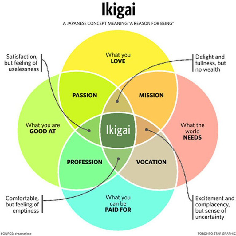 The four dimensions of Ikigai. Source: Toronto Star, diagram by Mark Winn.