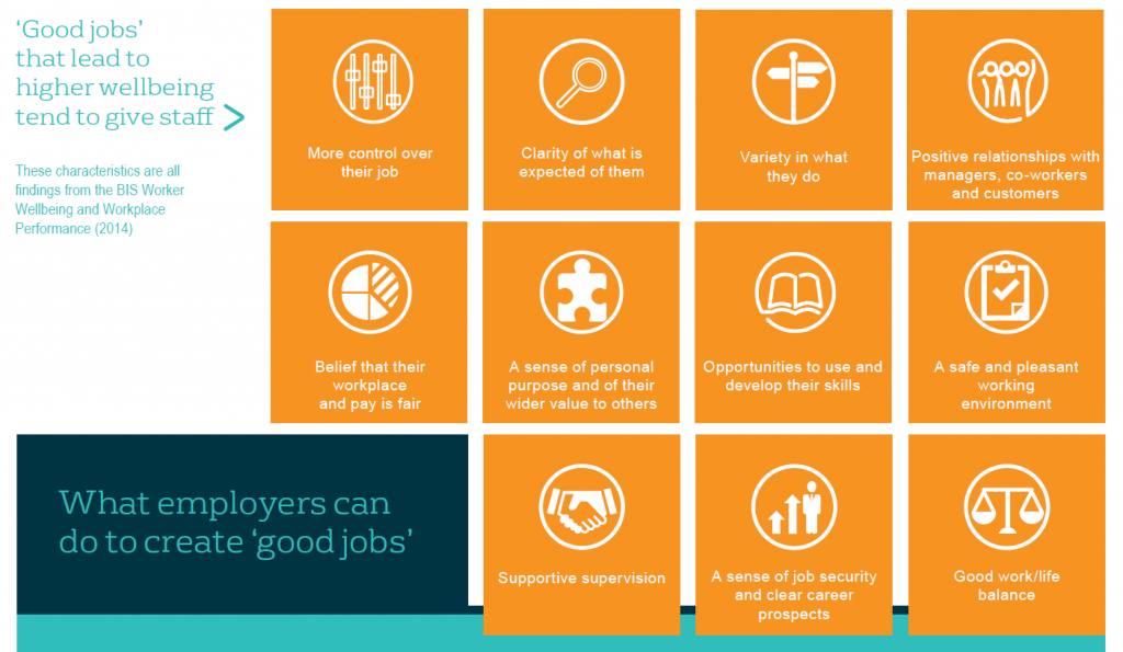 Elements of good jobs. Source: What Works Wellbeing, https://whatworkswellbeing.org/blog/what-we-know-good-work/